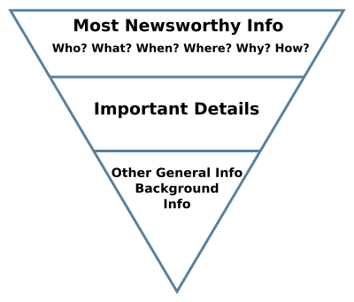 What is Inverted Pyramid Style Content